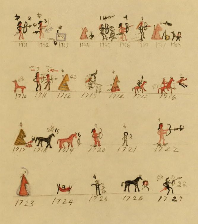 A drawing of the 1701-1727 Winter Count.